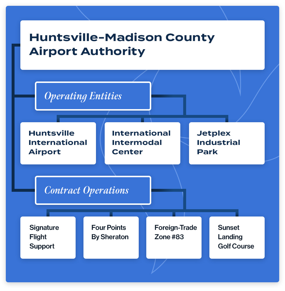 Port of Huntsville Organization Chart